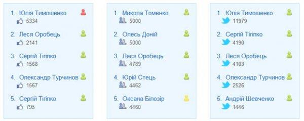 ТОП-5 украинских политиков в соцсетях