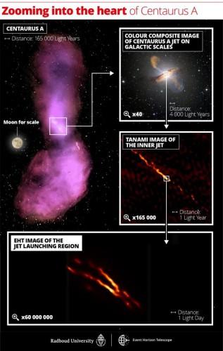 Коллаж из изображений галактики Центавр A, увеличенный до нового изображения, сделанного совместно с телескопом Event Horizon.