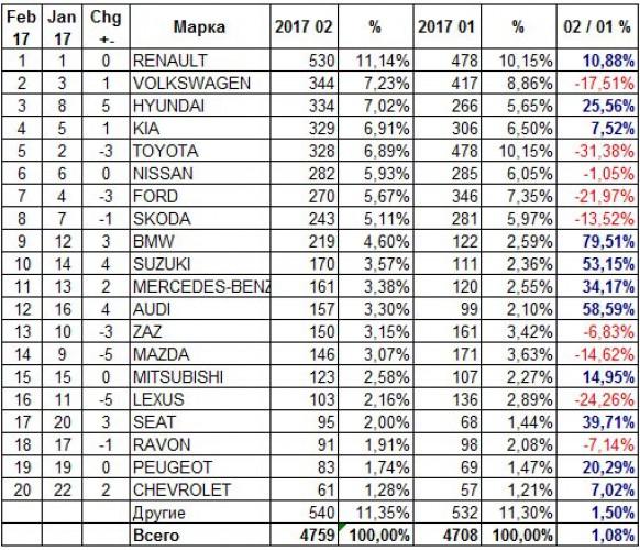 Итоги продаж новых автомобилей в Украине за февраль 2017 года