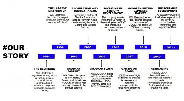 История компании