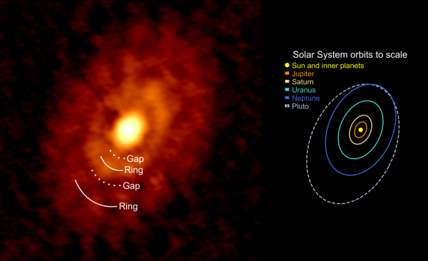 Кольца и промежутки в пылевом диске IRS 63 по сравнению с эскизом орбит в нашей Солнечной системе в том же масштабе и ориентации, что и диск IRS 63