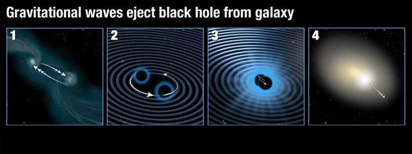 Схематическое изображение процесса слияния черных дыр