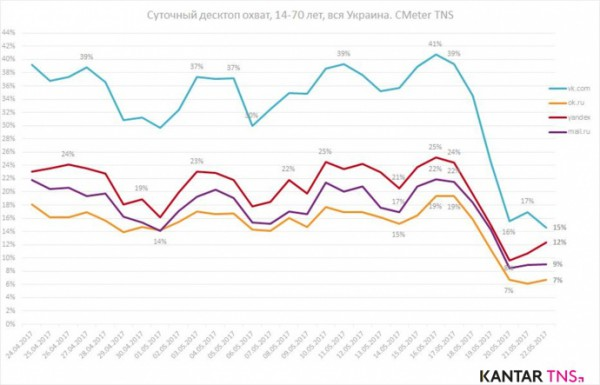 Охват  Vk.com, Ok.ru. Mail.ru и Yandex упал в 2-2,4 раза.