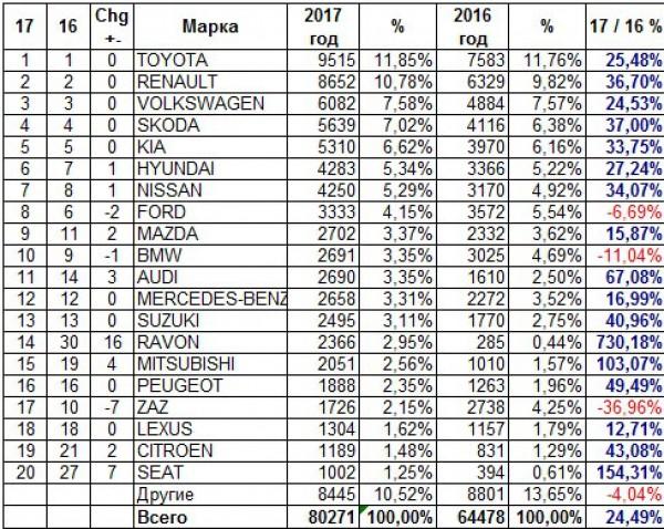 Топ продаж новых авто в Украине за 2017 год