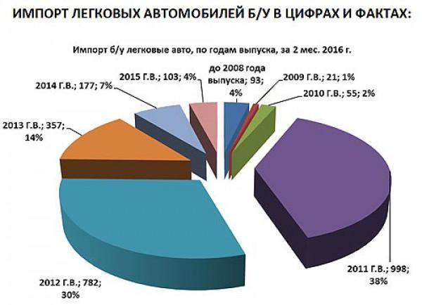 Статистика импорта подержанных автомобилей в Украину