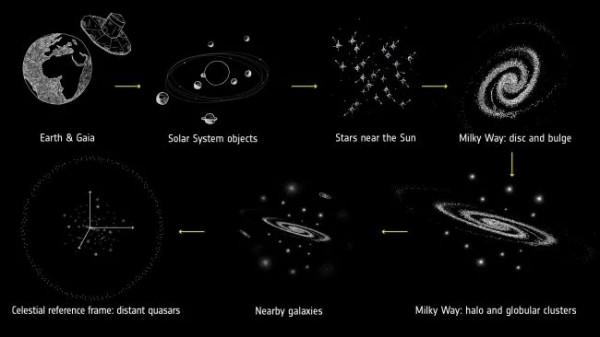 Объекты исследования Gaia. Слева направо: объекты Солнечной системы, соседние звезды, Млечный Путь и его перемычка, галактическое гало и шаровые скопления, соседние галактики, далекие квазары