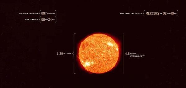 Скорость света не такая уж и быстрая, в объемах Вселенной