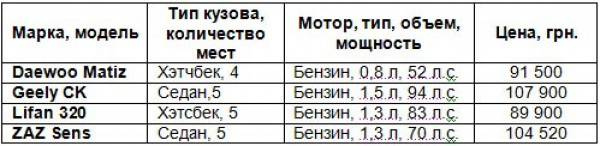 Сводная таблица недорогих авто в Украине