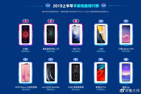 Самые производительные смартфоны