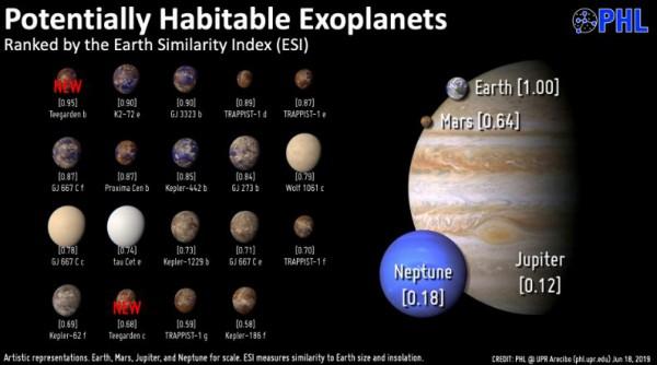 Потенциально обитаемые планеты