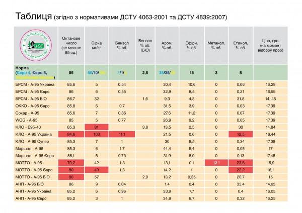 Сравнительные показатели качества топлива