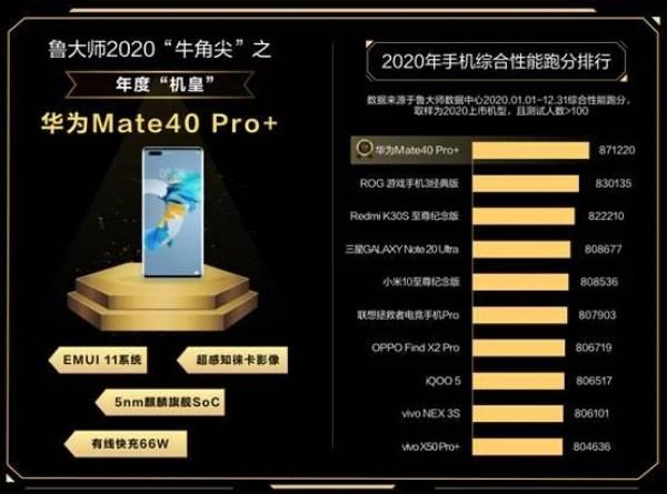 Mate 40 Pro+ признан лучшим смартфоном