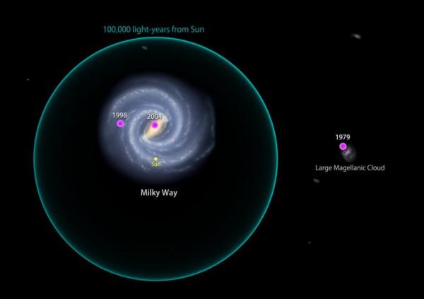 На этом графике показаны три ближайшие когда-либо обнаруженные гигантские магнитарные вспышки. Первое извержение произошло в 1979 году в Большом Магеллановом Облаке; другие вспыхнули в 1998 и 2004 годах в нашей галактике.