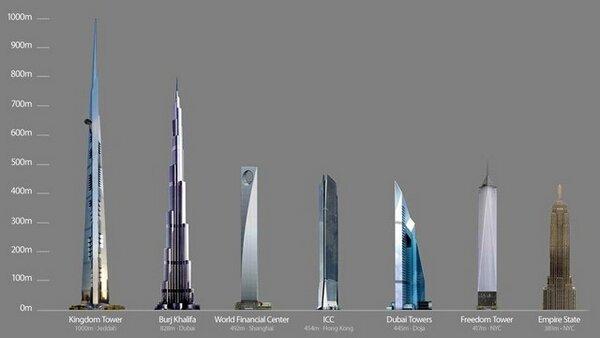 Сравнение небоскребов