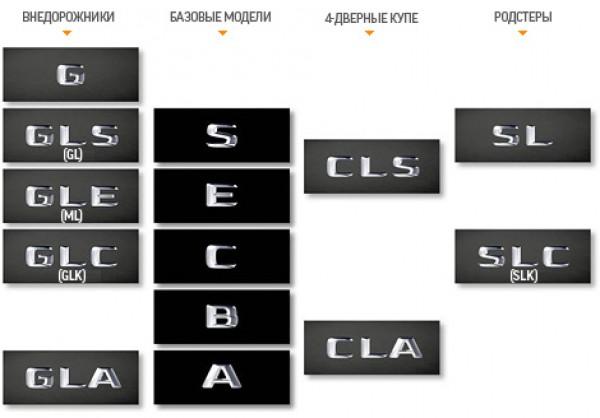 Таблица новых названий