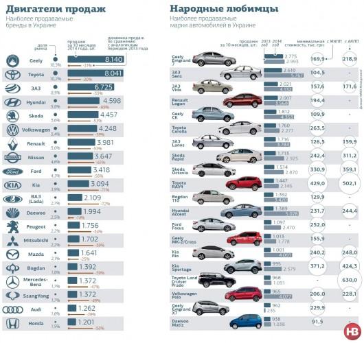 Лидеры продаж в Украине