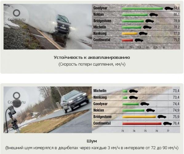 Тест зимних шин: Устойчивость к аквапланированию, шум