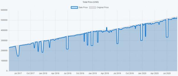 График цен в Steam
