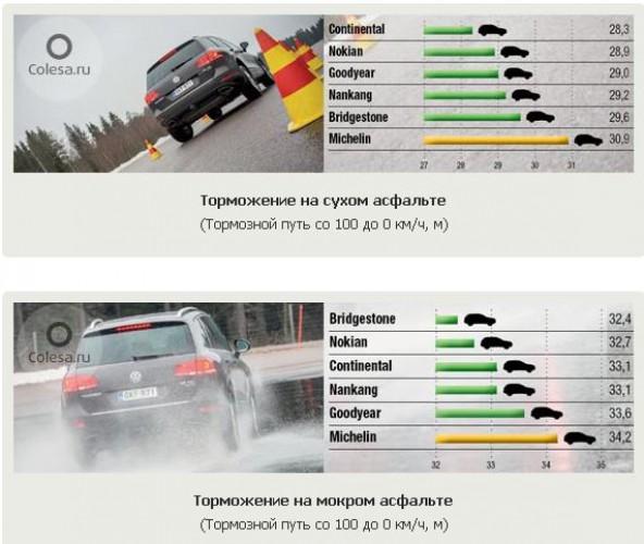 Тест зимних шин: Торможение на асфальте