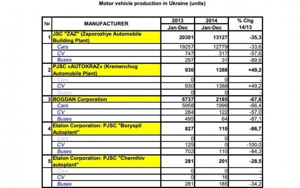 Производство авто в Украине