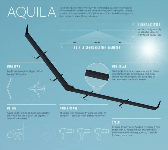 Беспилотник Aquila