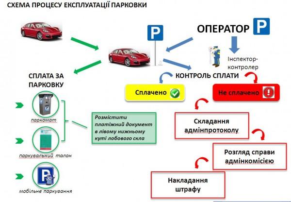 Алгоритм оплаты за парковку