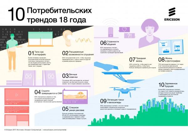 Тренды 2018 - Инфографика