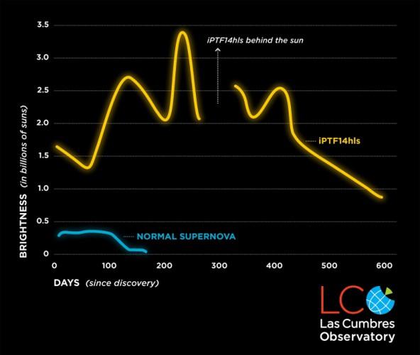 iPTF14hls становилась то ярче, то тусклее пять раз за два года. Обычная сверхновая (показана синим) так себя не ведет