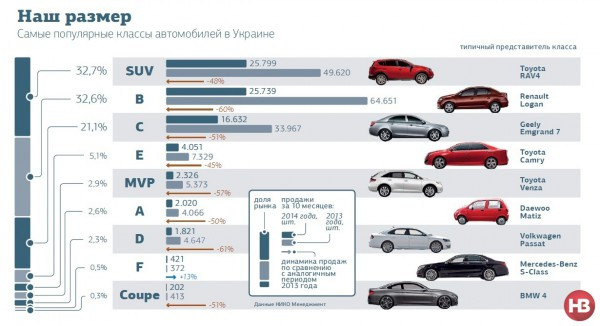 Самые популярные классы автомобилей в Украине