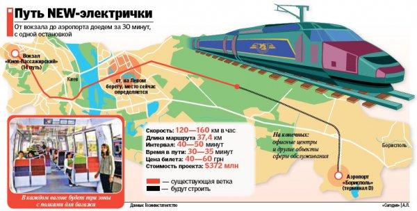 Новая электричка поволит доехать от жд-вокзала до Борисполя за 30 мин.