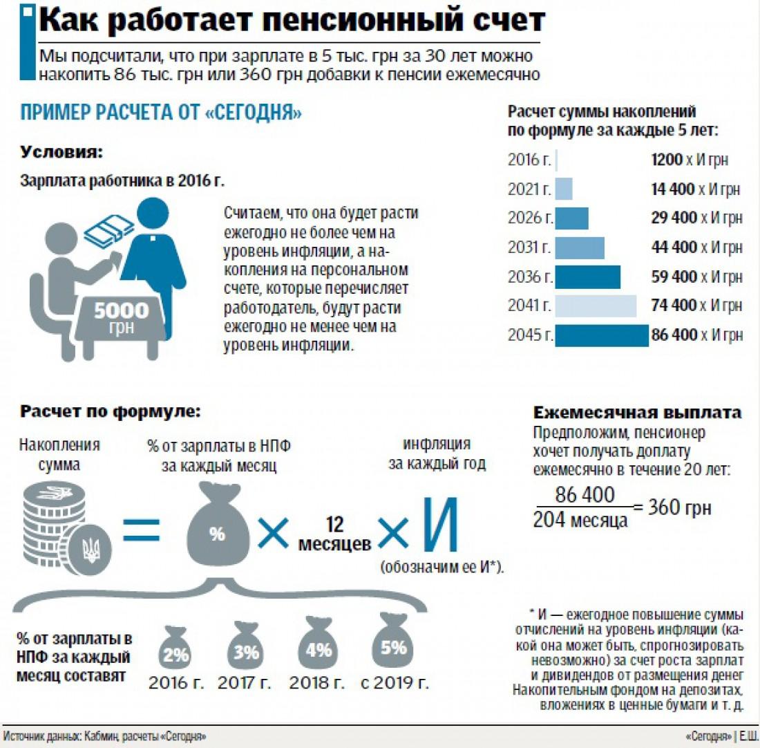 Новый порядок начисления пенсии с 2017 года
