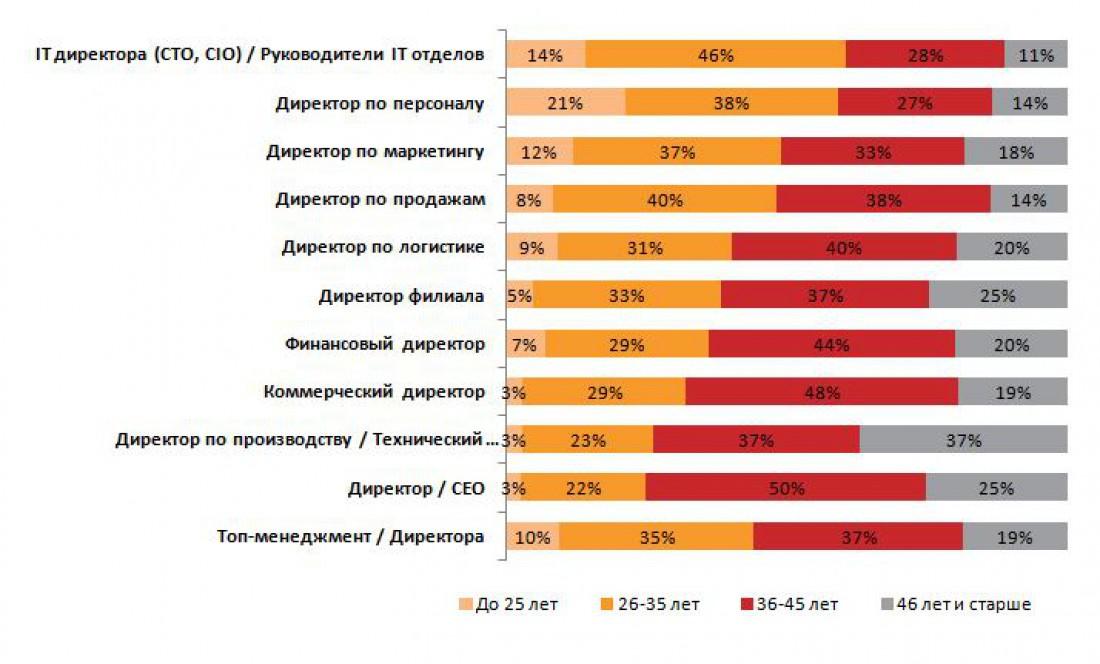Социально-демографический профиль соискателей на позиции Топ-менеджмент/Директора: возраст