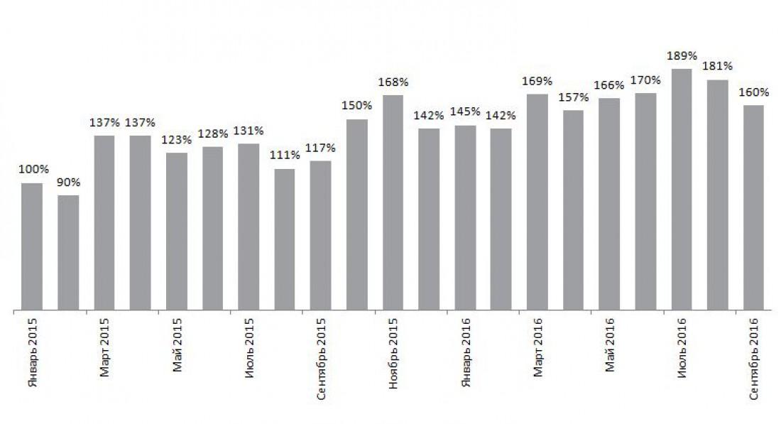 Динамика количества вакансий в рубрике Топ-менеджмент/Директора