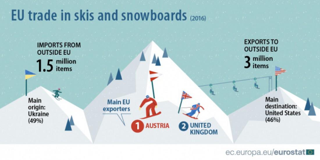 Статистка по импорту и экспорту лыж в ЕС