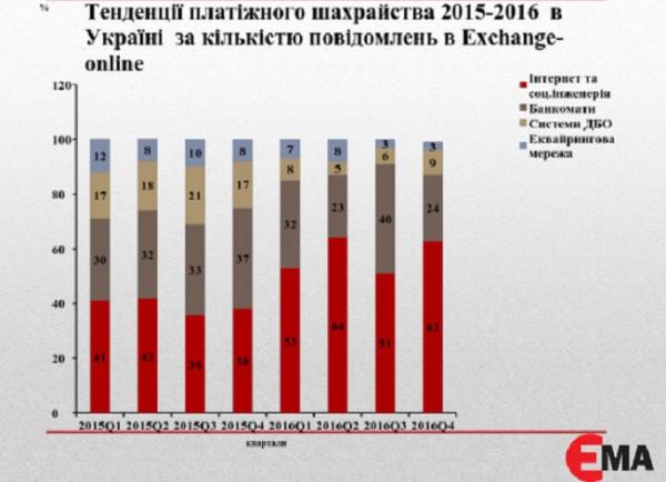 Диаграмма 1. Как предпочитали воровать деньги с банковских карт украинцев в 2015-2016 гг