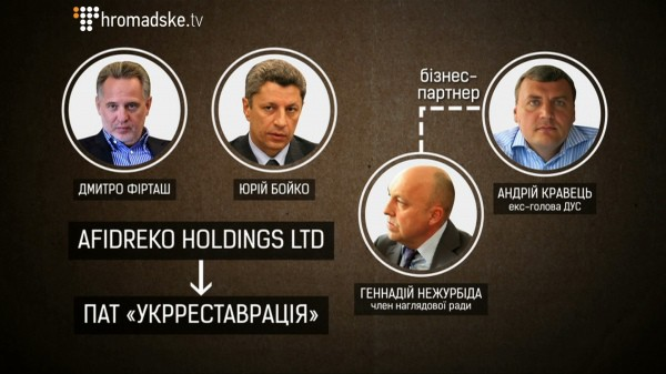 Корпорация Укрреставрация насчитывала десятки ответвлений