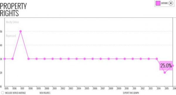 Индекс гарантии прав собственности  повысился до 25%
