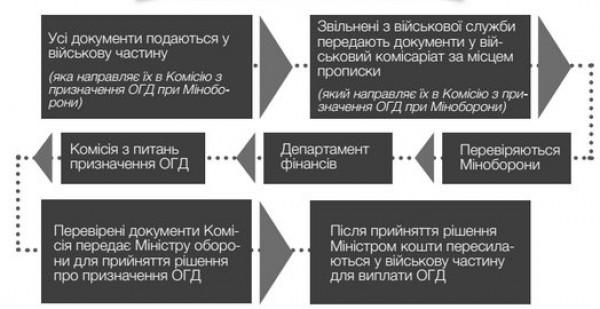 Процесс получения одноразовой денежной помощи семьям погибших участников АТО