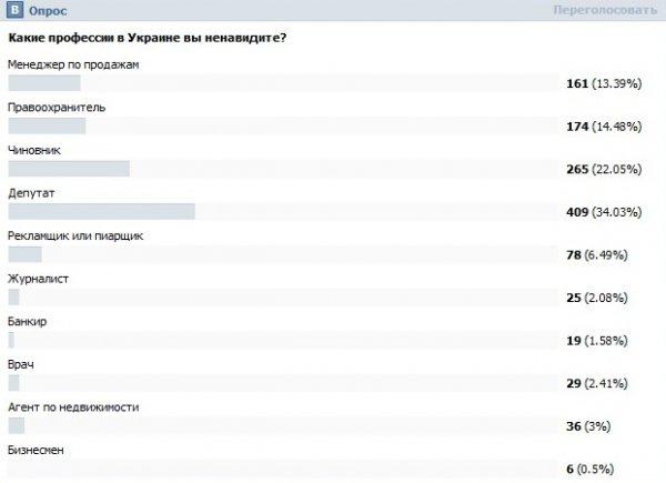 Онлайн-опрос ФИНАНСЫ bigmir)net
