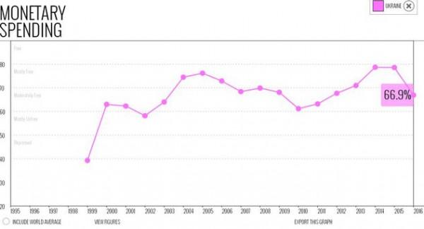 Индекс монетарных расходов упал до 66,9%