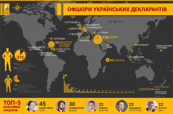 Офшоры украинских декларантов