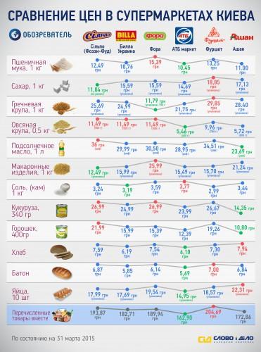 Цены на основные продукты питания - зеленым отмечены самые выгодные предложения