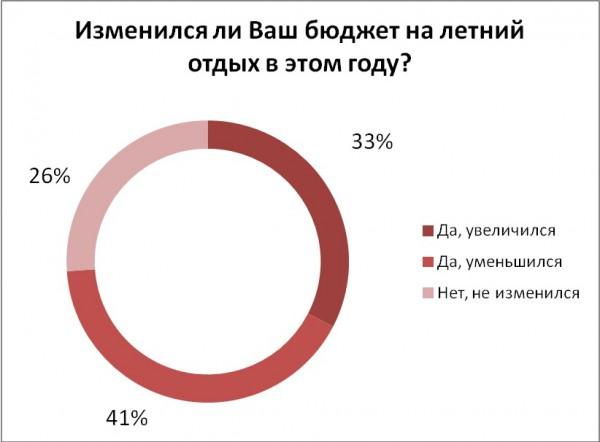 Как изменился бюджет на отдых украинцев