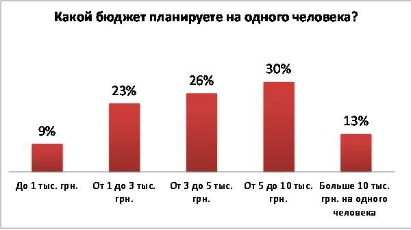 Бюджет на отдых на одного украинца