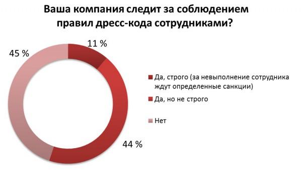 Соблюдение дресс-кода в украинских компаниях
