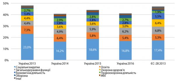 Рис. 3. Структура государственных расходов согласно функциональной классификации в Украине и в среднем по странам ЕС