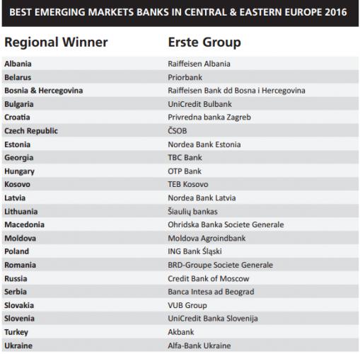 В марте журнал определ лучшие банки в странах Восточной Европы