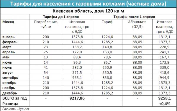 Табл. 2. Изменение цен для домов с газовыми котлами на примере домохозяйства в Киевской области