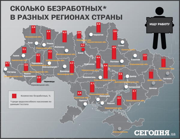 Безработица по регионам Украины