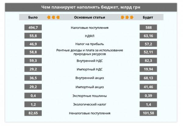 Источник: Приложение № 1. Доходы Государственного бюджета Украины на 2017 год